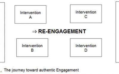 Engagement: from Principles to Practice