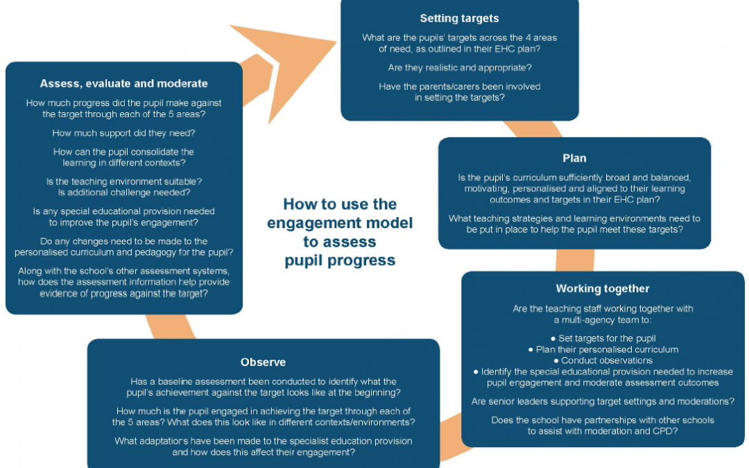 The Engagement Model